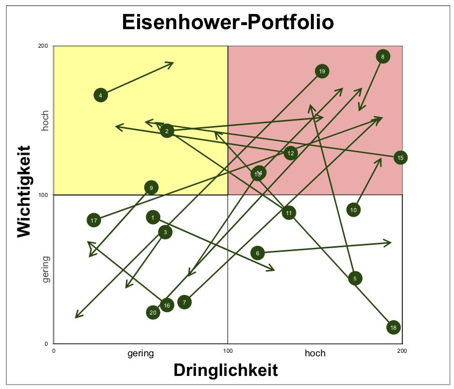 Gantt-Diagramm In Excel Mit Der